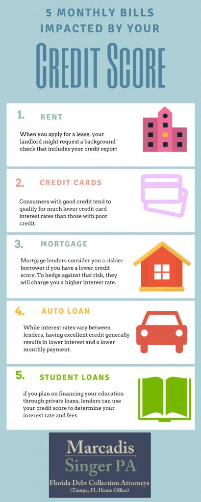 Monthly Bills Credit Rating